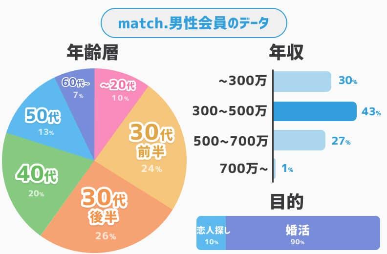 match男性会員データ