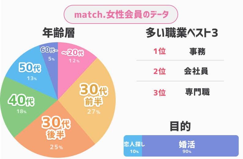 match女性会員データ