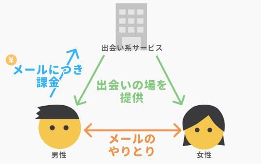 ポイント課金制(コメントなし)