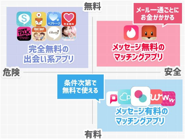 マッチングアプリカオスマップ(無料有料)